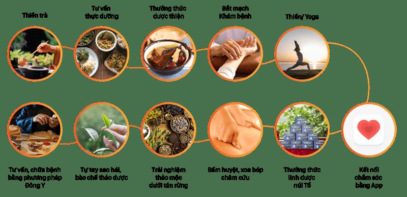 Một số hoạt động có trong tour du lịch chữa lành